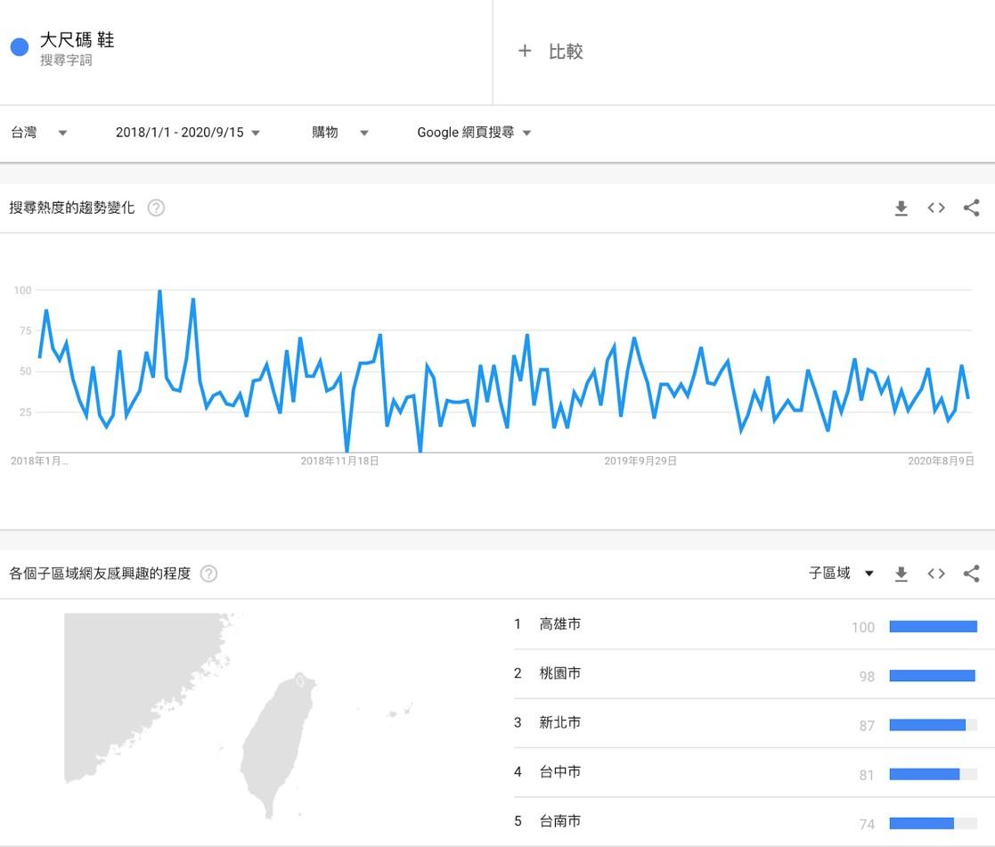 Google 趨勢顯示近兩年搜尋「大尺碼 鞋」的前五大區域為高雄、桃園、新北、台中、台南。(圖片來源:Google Trends)